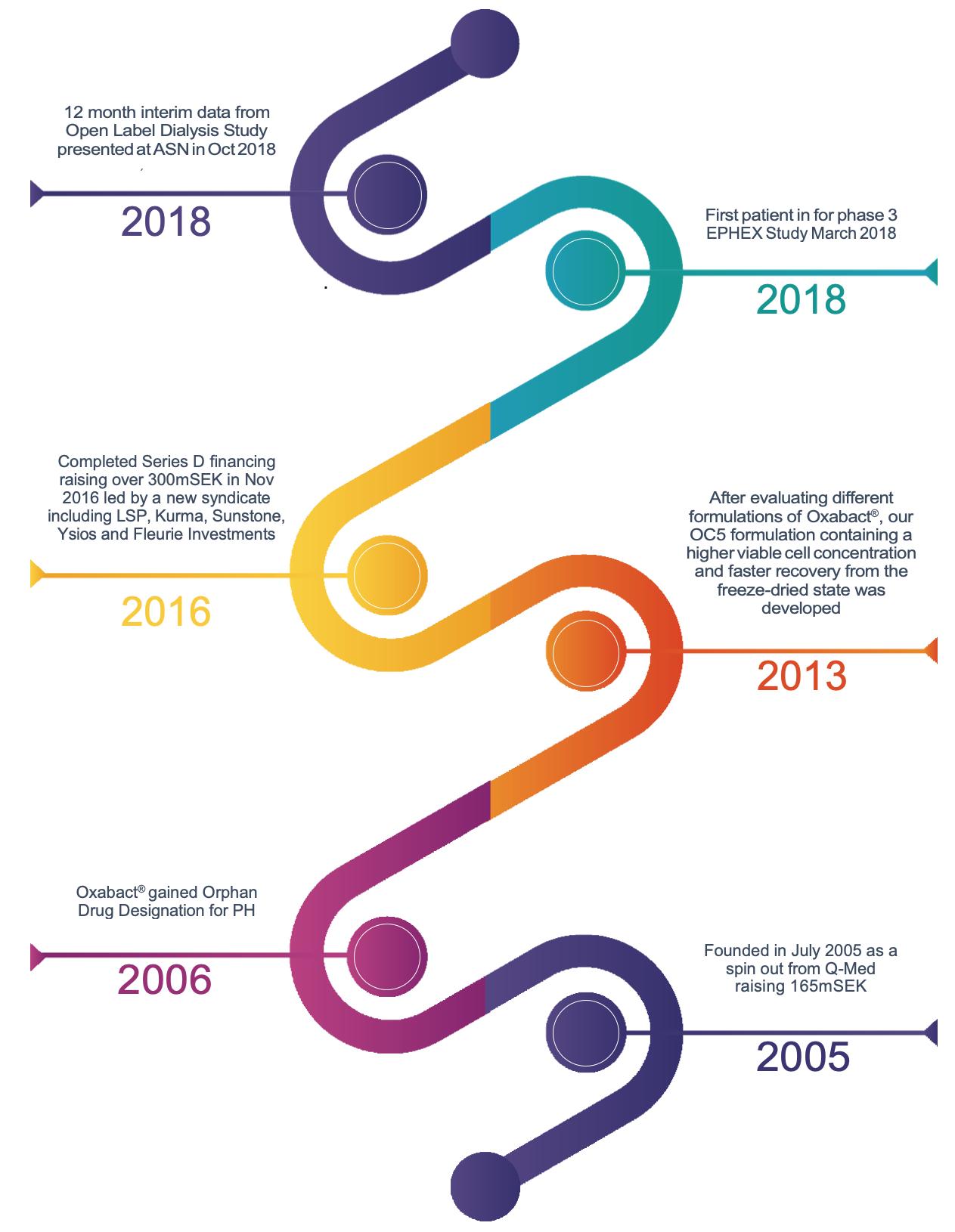 OxTheras Timeline u